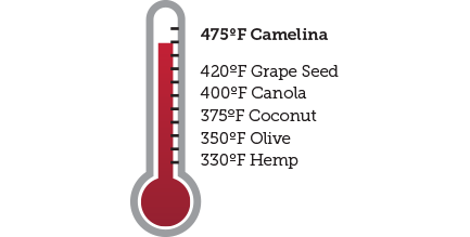 thermometer showing the relatively higher smoke point compared to other oils